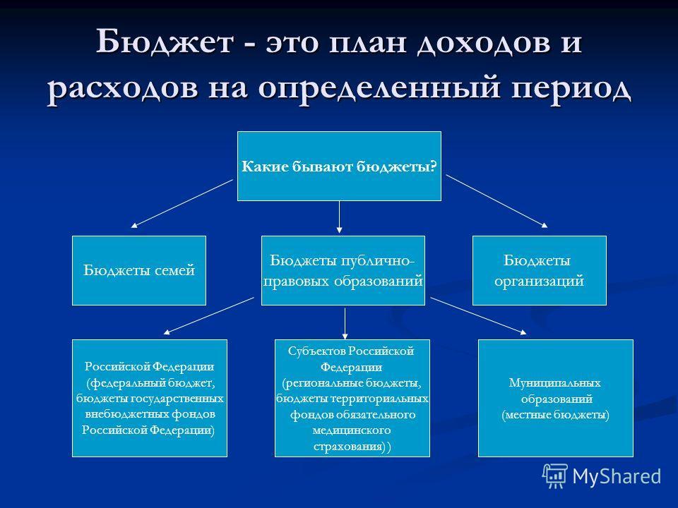 Бюджет - это план доходов и расходов на определенный период Какие бывают бюджеты? Бюджеты семей Бюджеты публично- правовых образований Бюджеты организаций Российской Федерации (федеральный бюджет, бюджеты государственных внебюджетных фондов Российско