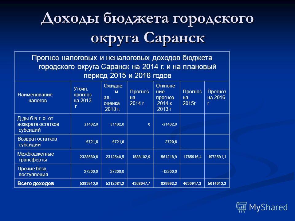 Доходы бюджета городского округа Саранск Прогноз налоговых и неналоговых доходов бюджета городского округа Саранск на 2014 г. и на плановый период 2015 и 2016 годов Наименование налогов Уточн. прогноз на 2013 г Ожидае м ая оценка 2013 г. Прогноз на 2