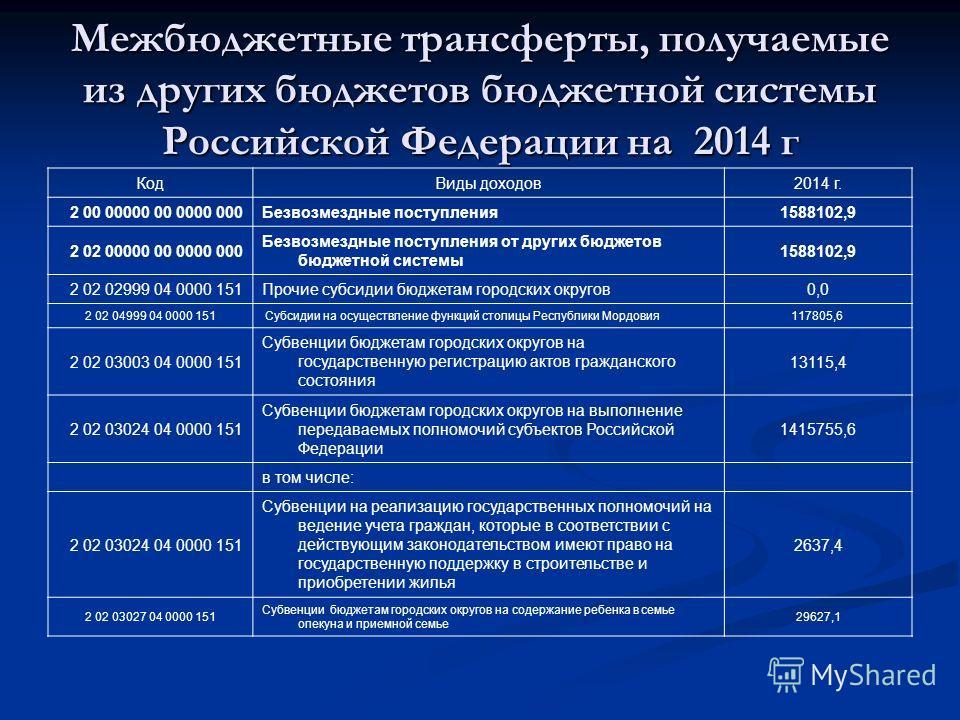 Межбюджетные трансферты, получаемые из других бюджетов бюджетной системы Российской Федерации на 2014 г КодВиды доходов2014 г. 2 00 00000 00 0000 000Безвозмездные поступления1588102,9 2 02 00000 00 0000 000 Безвозмездные поступления от других бюджето