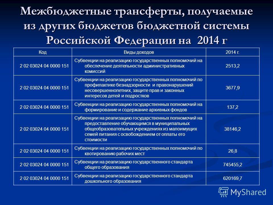 Межбюджетные трансферты, получаемые из других бюджетов бюджетной системы Российской Федерации на 2014 г КодВиды доходов2014 г. 2 02 03024 04 0000 151 Субвенции на реализацию государственных полномочий на обеспечение деятельности административных коми