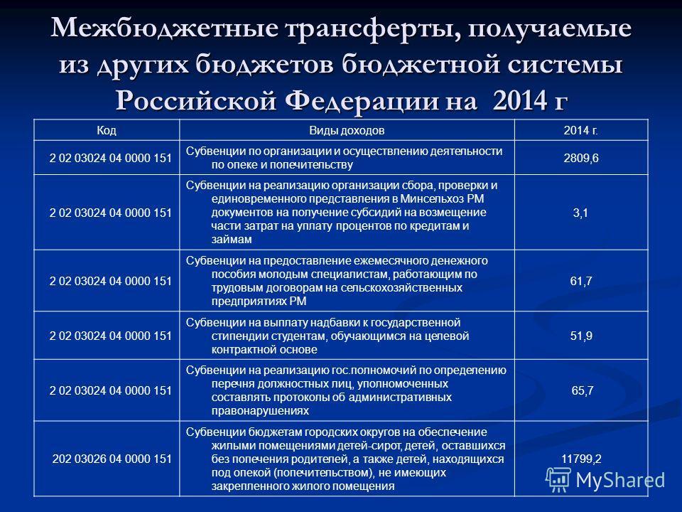 Межбюджетные трансферты, получаемые из других бюджетов бюджетной системы Российской Федерации на 2014 г КодВиды доходов2014 г. 2 02 03024 04 0000 151 Субвенции по организации и осуществлению деятельности по опеке и попечительству 2809,6 2 02 03024 04