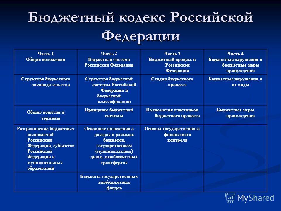 Бюджетный кодекс Российской Федерации Часть 1 Общие положения Часть 2 Бюджетная система Российской Федерации Часть 3 Бюджетный процесс в Российской Федерации Часть 4 Бюджетные нарушения и бюджетные меры принуждения Структура бюджетного законодательст
