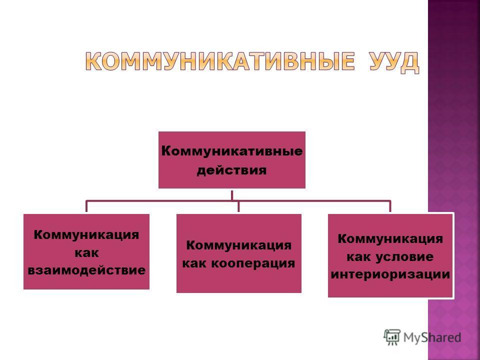 Коммуникативные действия Коммуникация как взаимодействие Коммуникация как кооперация Коммуникация как условие интериоризации
