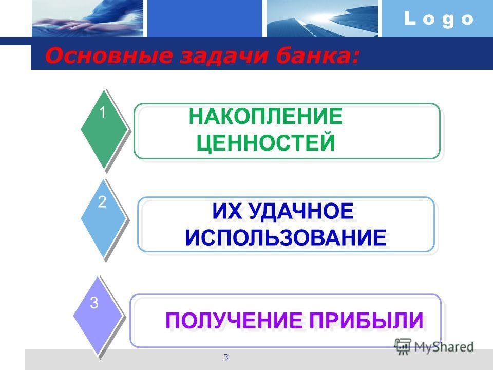 Основные задачи банка: НАКОПЛЕНИЕ ЦЕННОСТЕЙ 1 ИХ УДАЧНОЕ ИСПОЛЬЗОВАНИЕ ИХ УДАЧНОЕ ИСПОЛЬЗОВАНИЕ 2 ПОЛУЧЕНИЕ ПРИБЫЛИ 3 3