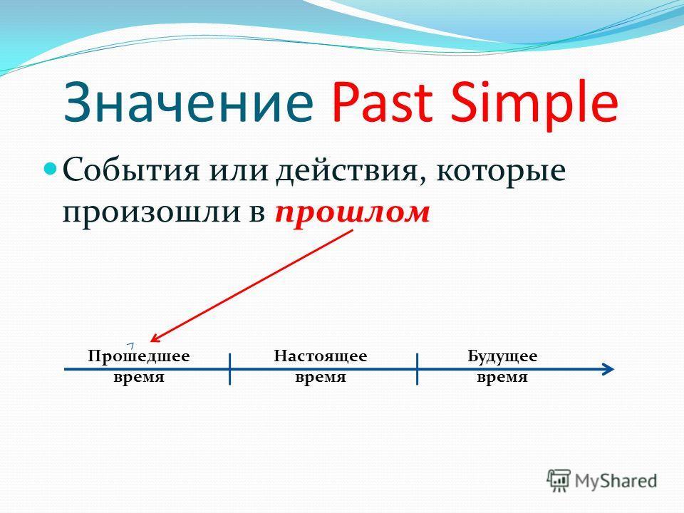Значение Past Simple События или действия, которые произошли в прошлом Прошедшее время Настоящее время Будущее время
