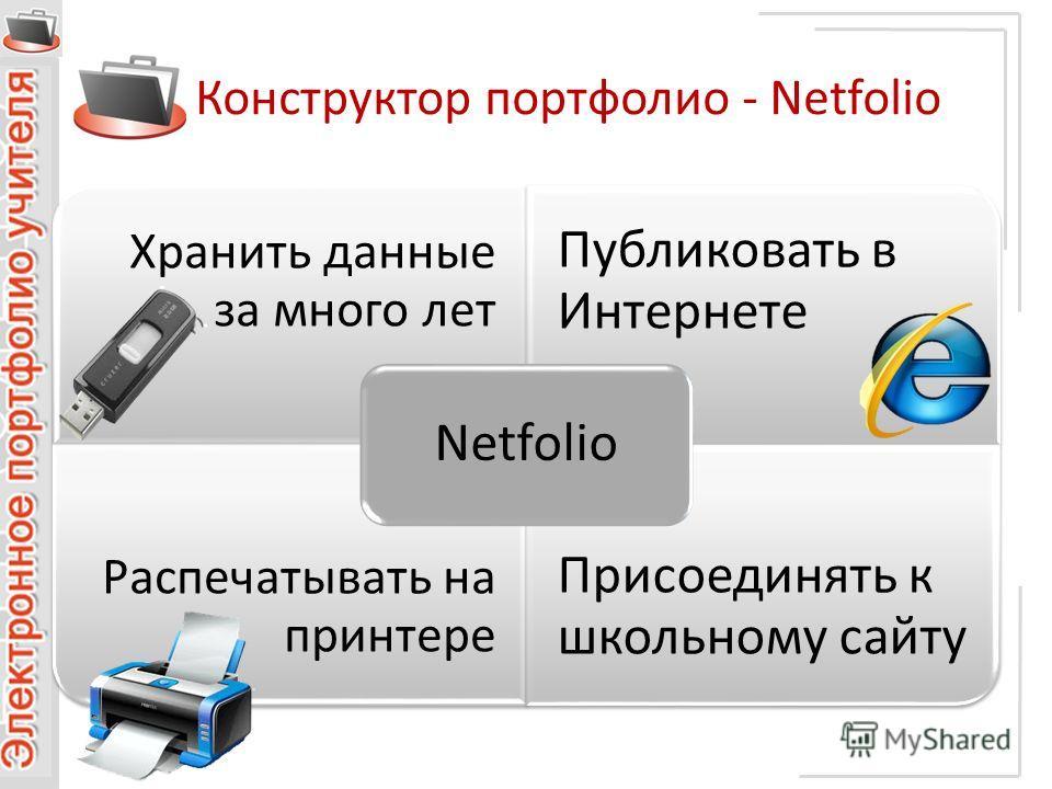Конструктор портфолио - Netfolio Хранить данные за много лет Публиковать в Интернете Распечатывать на принтере Присоединять к школьному сайту Netfolio