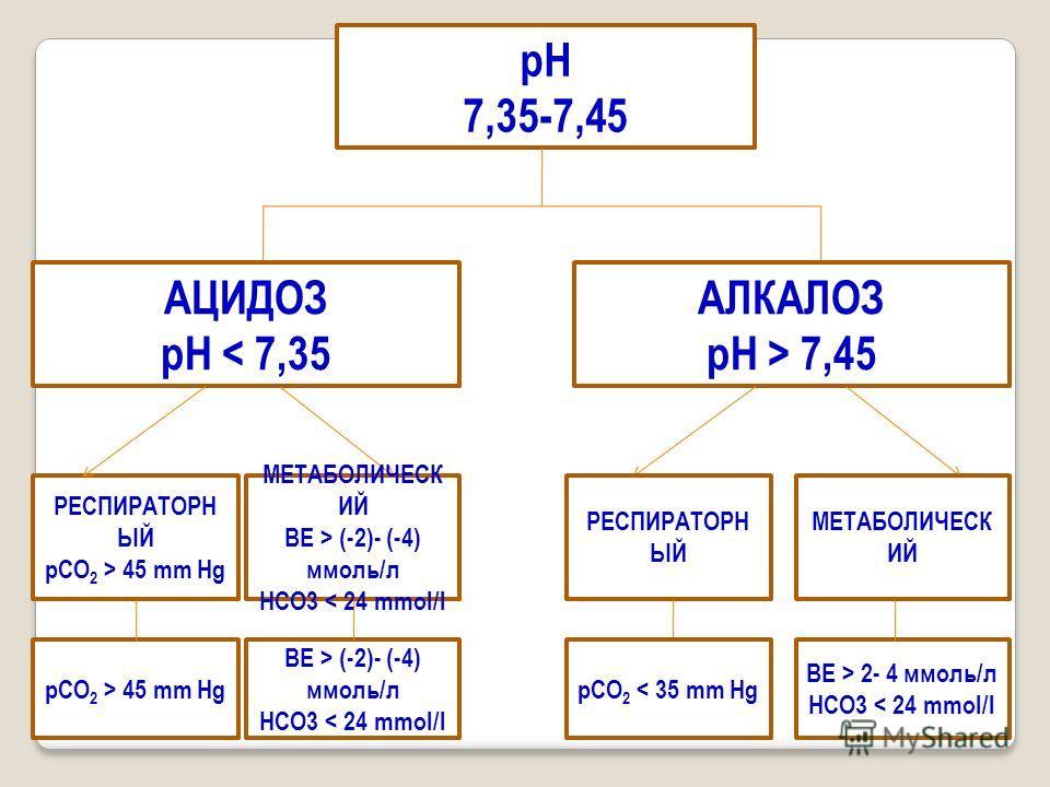 рН 7,35-7,45 АЦИДОЗ рН < 7,35 АЛКАЛОЗ рН > 7,45 РЕСПИРАТОРН ЫЙ рСО 2 > 45 mm Hg МЕТАБОЛИЧЕСК ИЙ BE > (-2)- (-4) ммоль/л НСО3 < 24 mmol/l РЕСПИРАТОРН ЫЙ МЕТАБОЛИЧЕСК ИЙ рСО 2 > 45 mm Hg BE > (-2)- (-4) ммоль/л НСО3 < 24 mmol/l рСО 2 < 35 mm Hg BE > 2-