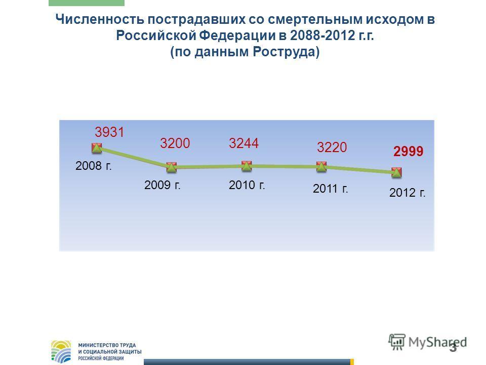 3 Численность пострадавших со смертельным исходом в Российской Федерации в 2088-2012 г.г. (по данным Роструда) 3931 32003244 3220 2999 2008 г. 2009 г.2010 г. 2011 г. 2012 г.
