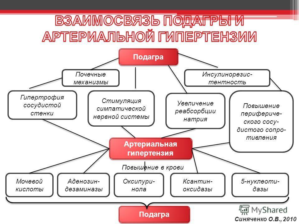 Лечение гипертонии при подагре
