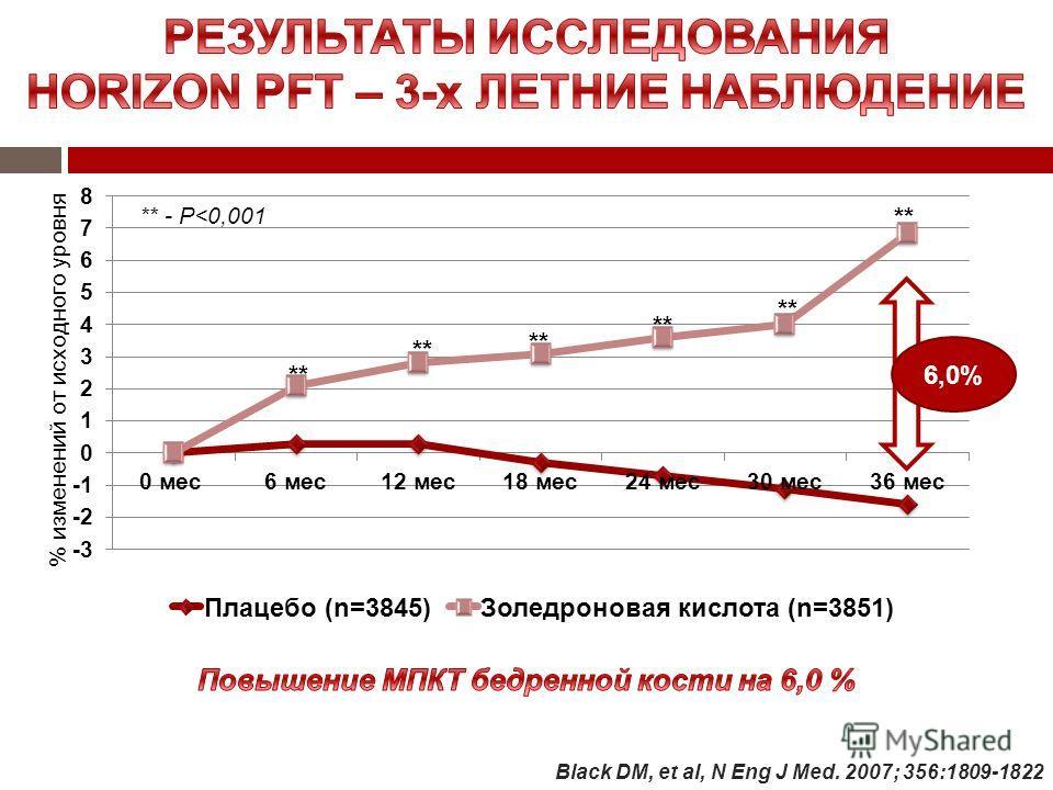 6,0% Black DM, et al, N Eng J Med. 2007; 356:1809-1822 ** ** - P