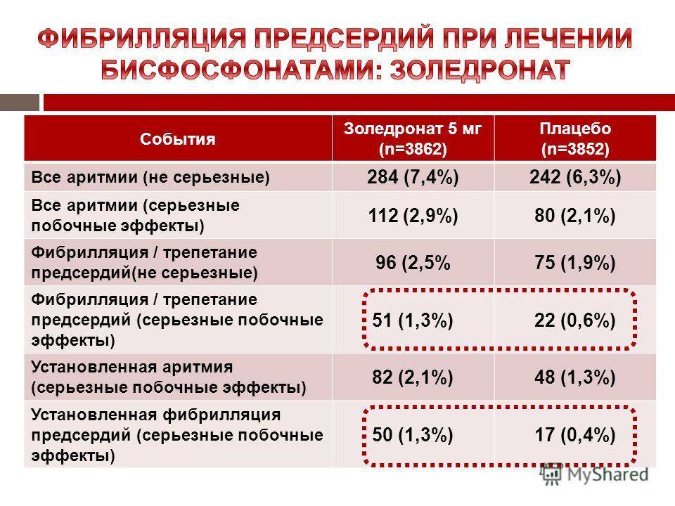 События Золедронат 5 мг (n=3862) Плацебо (n=3852) Все аритмии (не серьезные) 284 (7,4%)242 (6,3%) Все аритмии (серьезные побочные эффекты) 112 (2,9%)80 (2,1%) Фибрилляция / трепетание предсердий(не серьезные) 96 (2,5%75 (1,9%) Фибрилляция / трепетани