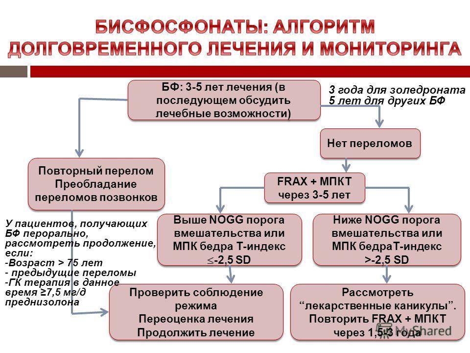 БФ: 3-5 лет лечения (в последующем обсудить лечебные возможности) Нет переломов Повторный перелом Преобладание переломов позвонков Повторный перелом Преобладание переломов позвонков FRAX + МПКТ через 3-5 лет FRAX + МПКТ через 3-5 лет Выше NOGG порога