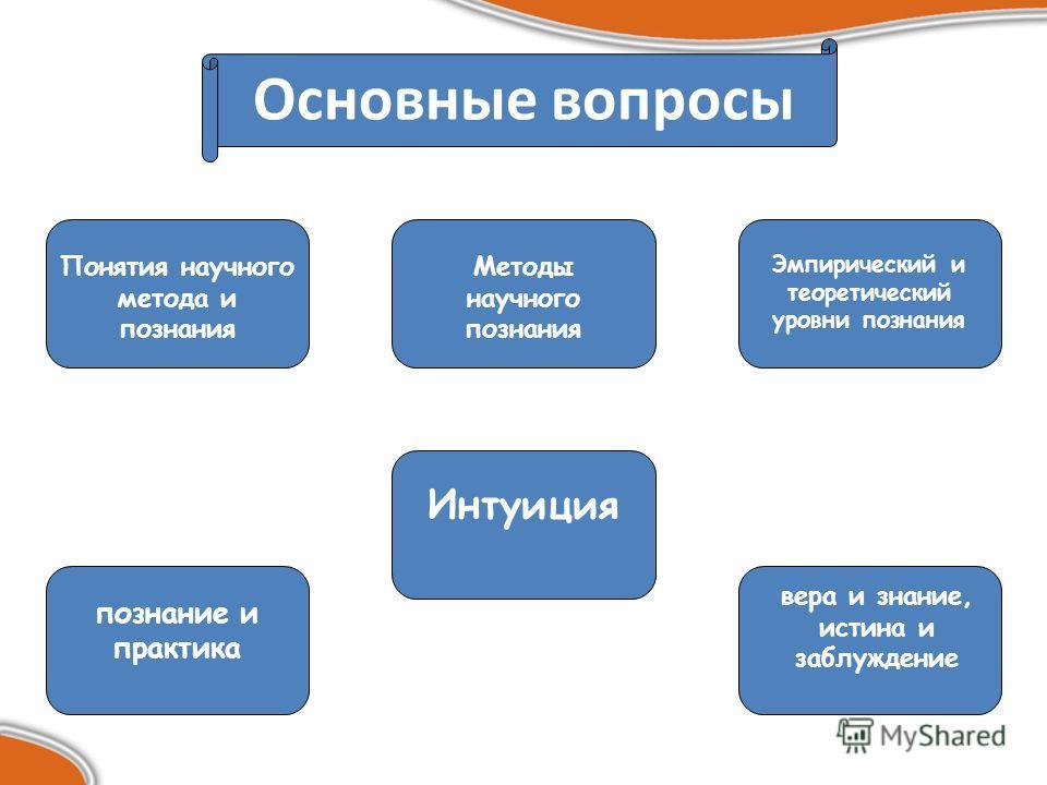 Понятие метода и методологии научного познания шпаргалка