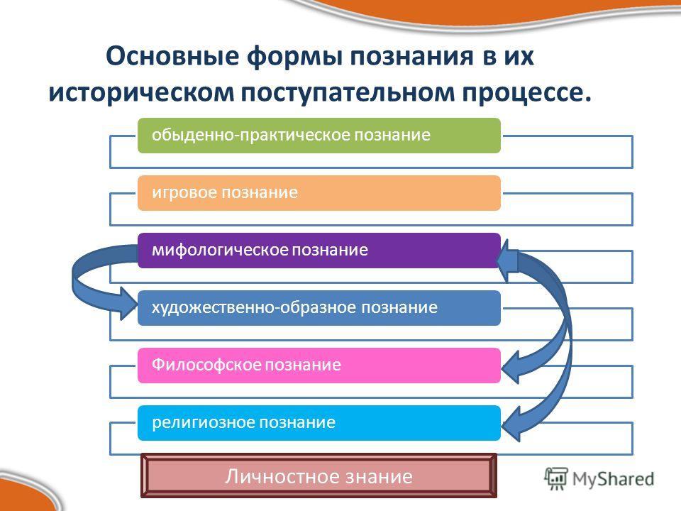 Основные формы познания в их историческом поступательном процессе. обыденно-практическое познаниеигровое познаниемифологическое познаниехудожественно-образное познаниеФилософское познаниерелигиозное познание Личностное знание