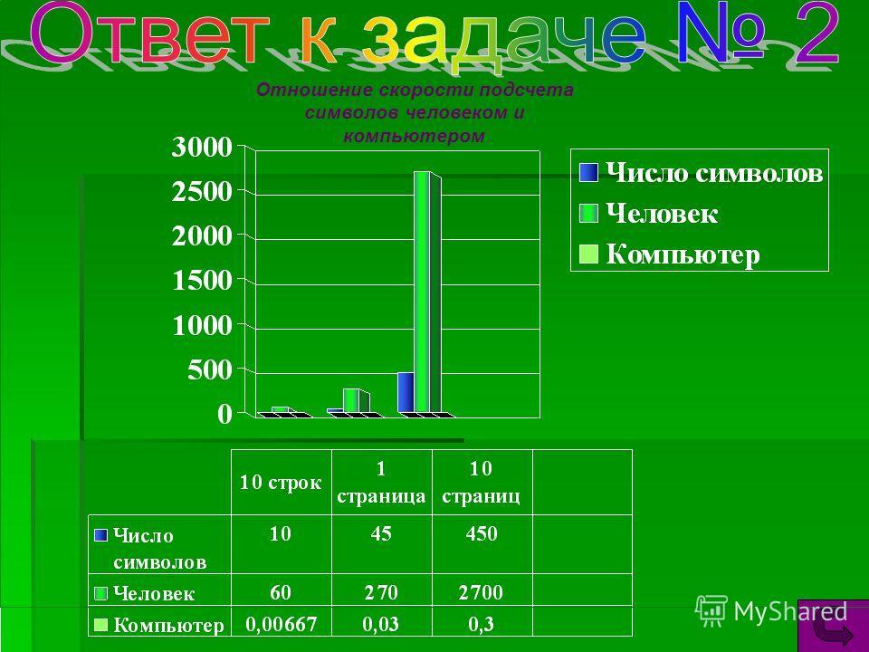 Отношение скорости подсчета символов человеком и компьютером