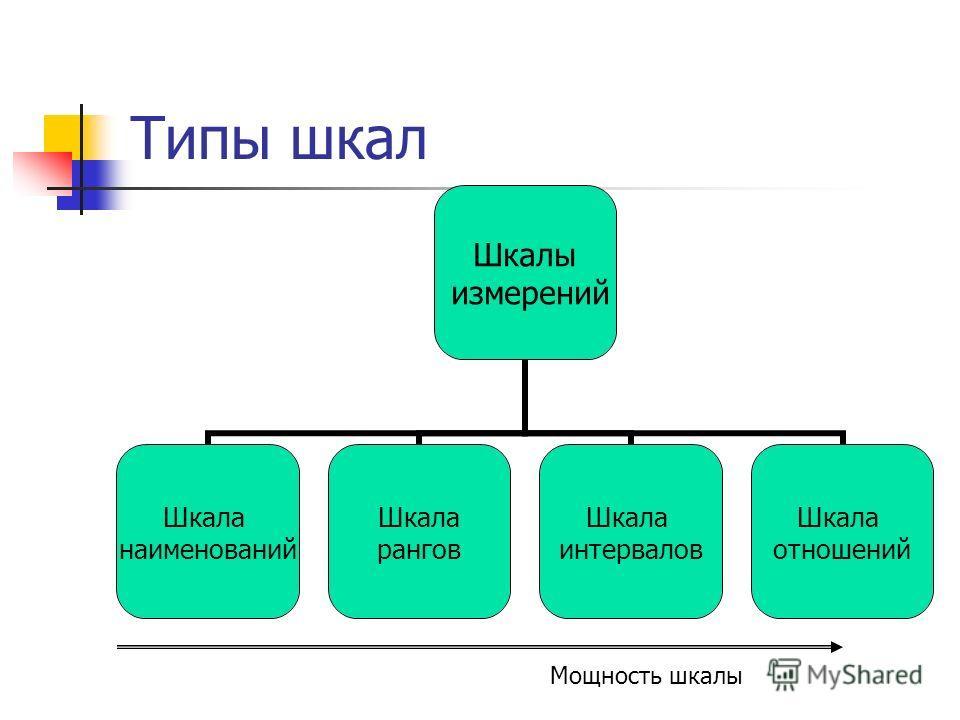Типы шкал Шкалы измерений Шкала наименований Шкала рангов Шкала интервалов Шкала отношений Мощность шкалы
