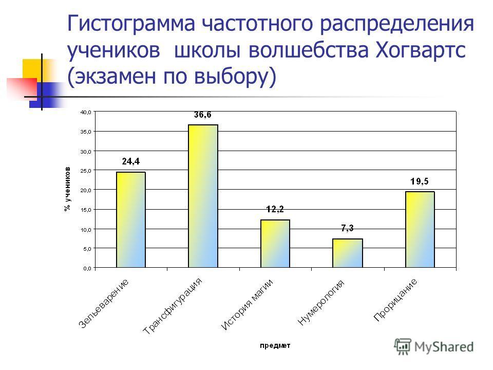 Гистограмма частотного распределения учеников школы волшебства Хогвартс (экзамен по выбору)