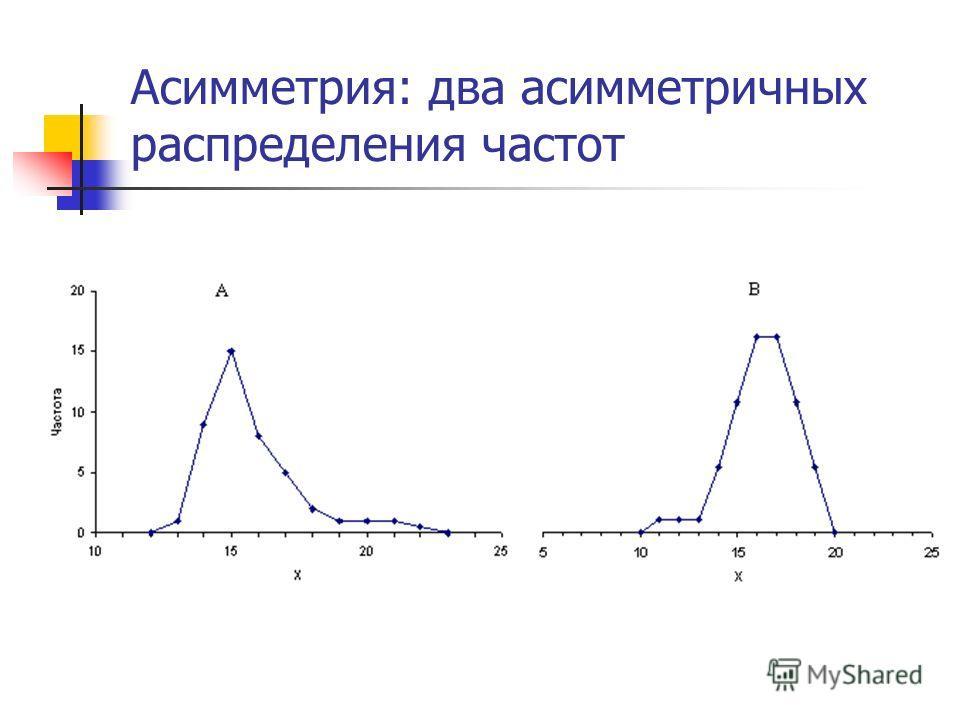 Асимметрия: два асимметричных распределения частот