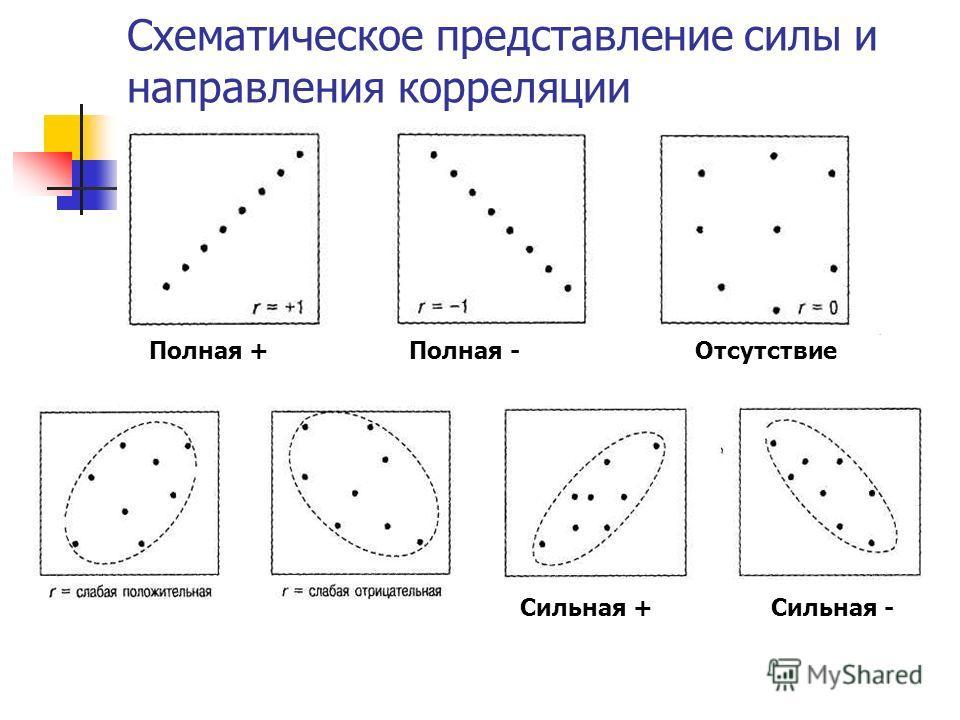 Схематическое представление силы и направления корреляции Сильная + Сильная - Полная + Полная - Отсутствие