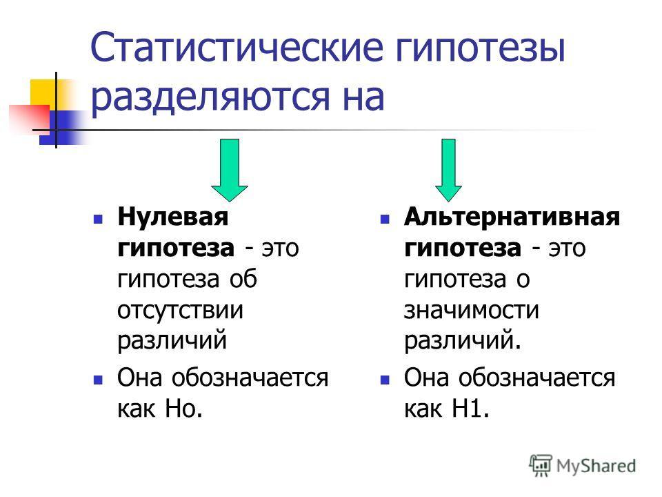 Статистические гипотезы разделяются на Нулевая гипотеза - это гипотеза об отсутствии различий Она обозначается как Но. Альтернативная гипотеза - это гипотеза о значимости различий. Она обозначается как H1.