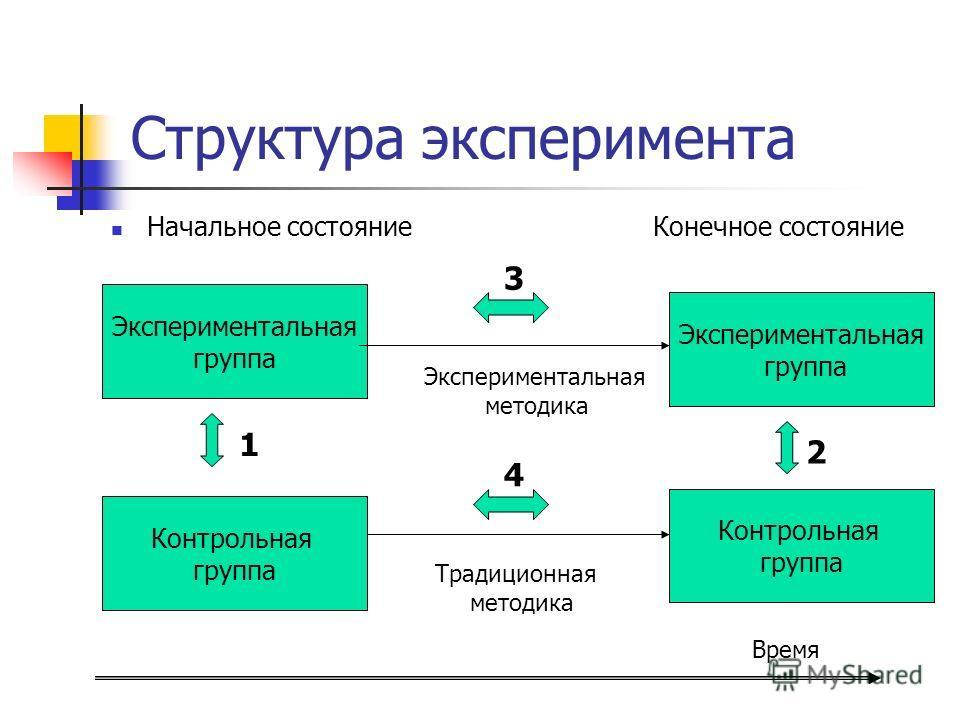 Структура эксперимента Начальное состояние Конечное состояние Экспериментальная группа Экспериментальная группа Контрольная группа Контрольная группа Экспериментальная методика Традиционная методика Время 1 2 3 4