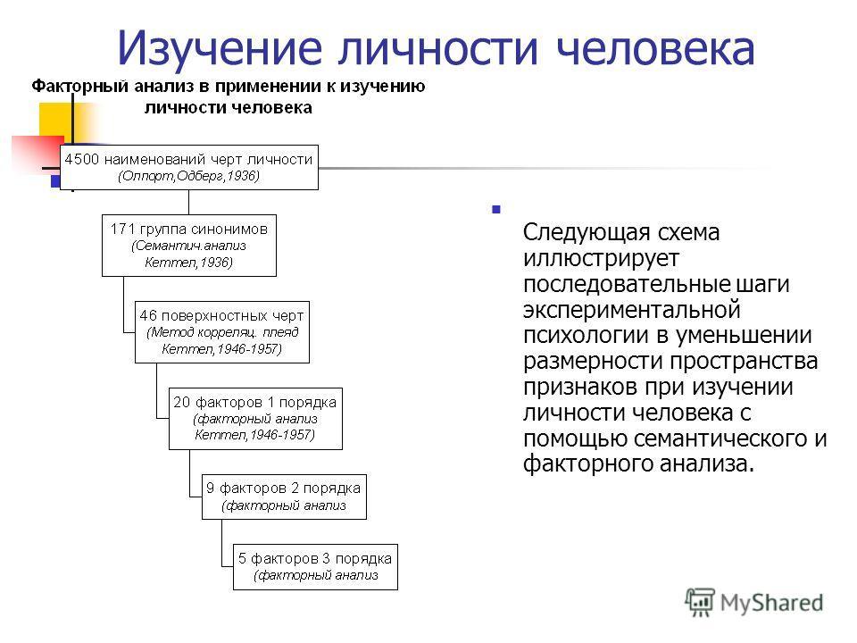 Изучение личности человека Следующая схема иллюстрирует последовательные шаги экспериментальной психологии в уменьшении размерности пространства признаков при изучении личности человека с помощью семантического и факторного анализа.