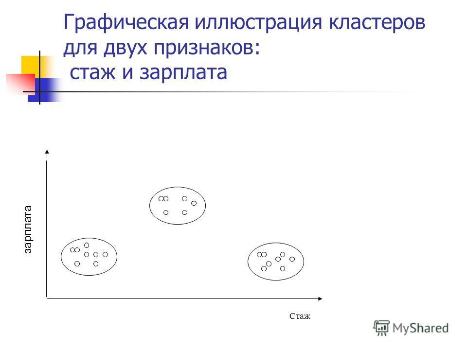 Графическая иллюстрация кластеров для двух признаков: стаж и зарплата Стаж зарплата