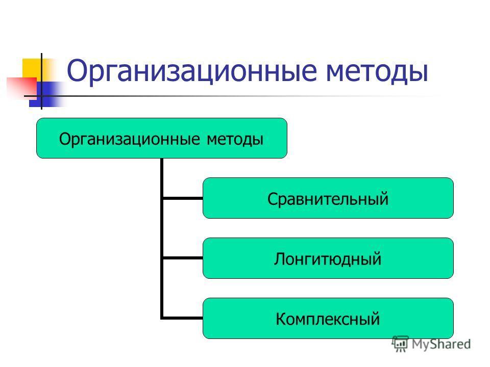 Организационные методы Сравнительный Лонгитюдный Комплексный