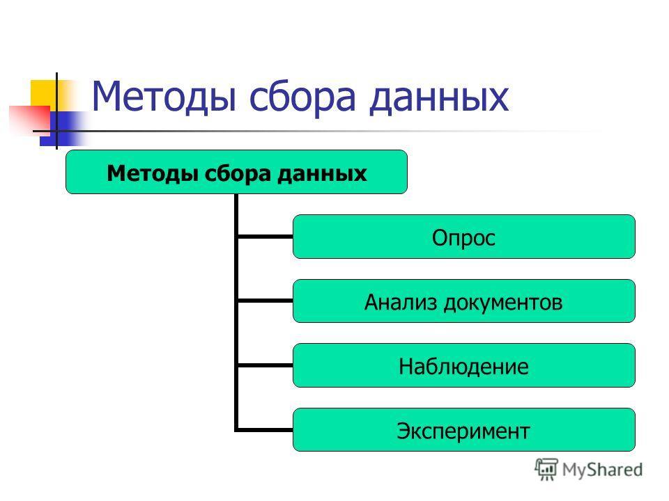 Методы сбора данных Опрос Анализ документов Наблюдение Эксперимент