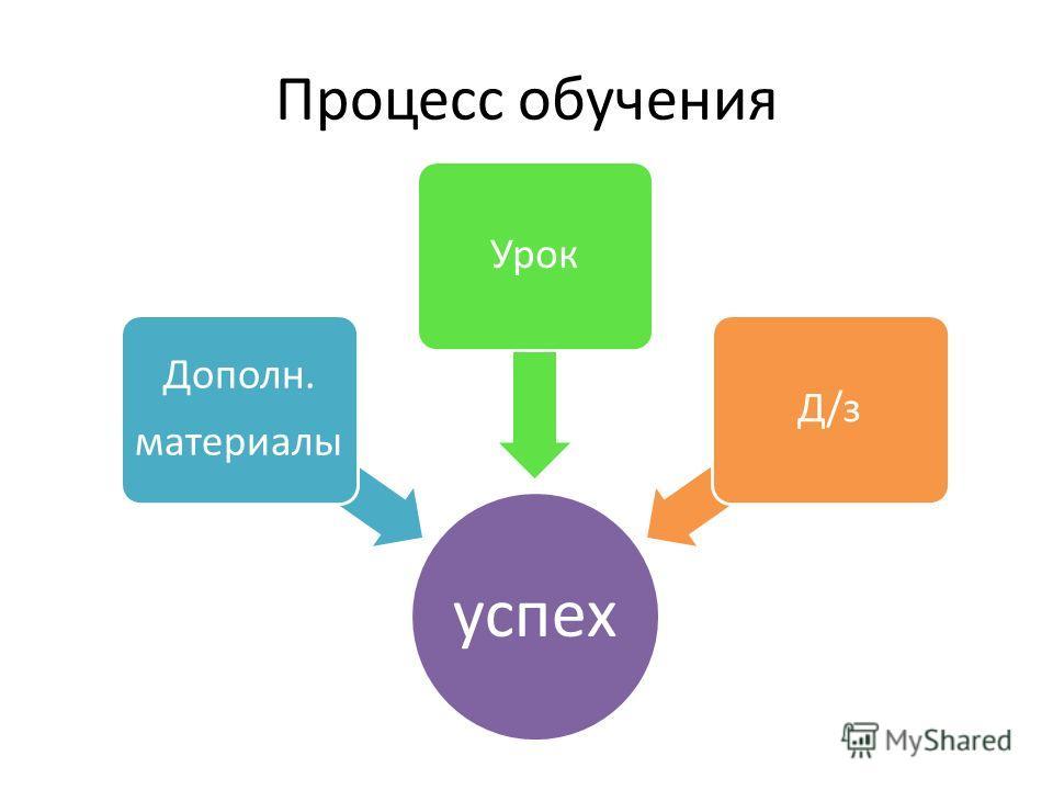 Процесс обучения успех Дополн. материалы УрокД/з