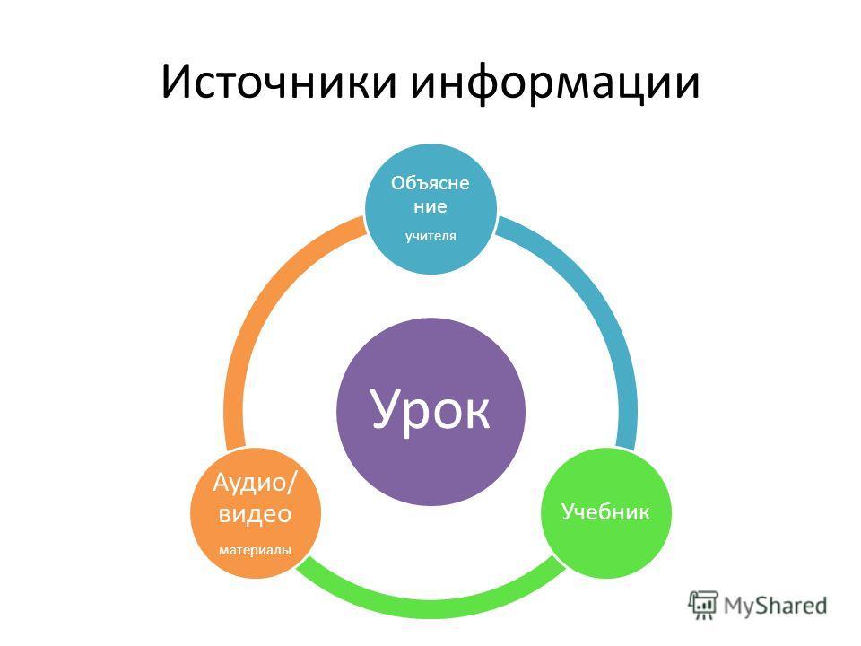 Источники информации Урок Объясне ние учителя Учебник Аудио/ видео материалы