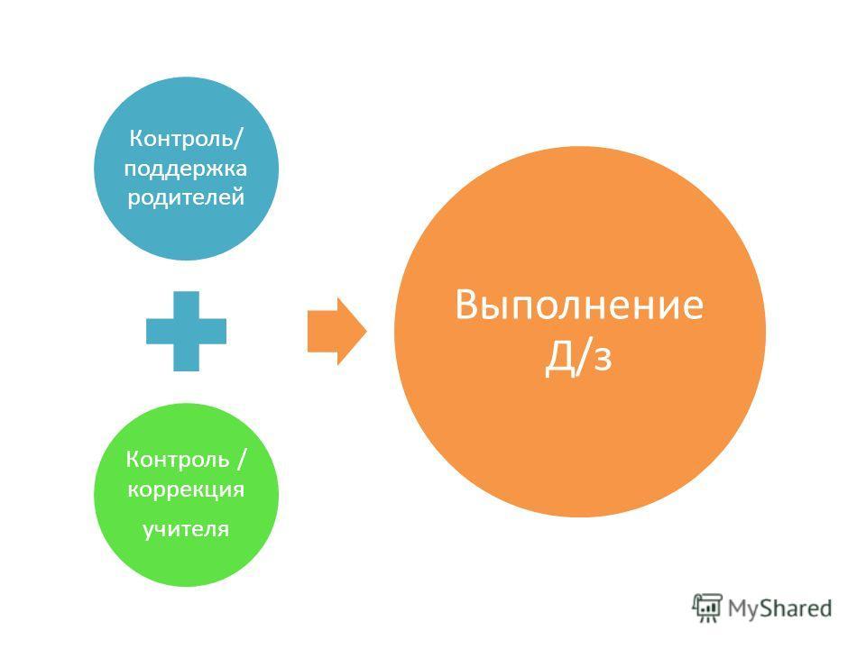 Контроль/ поддержка родителей Контроль / коррекция учителя Выполнение Д/з