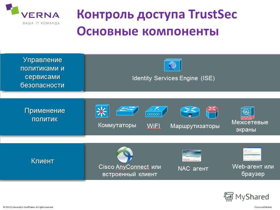 Контроль доступа TrustSec Основные компоненты