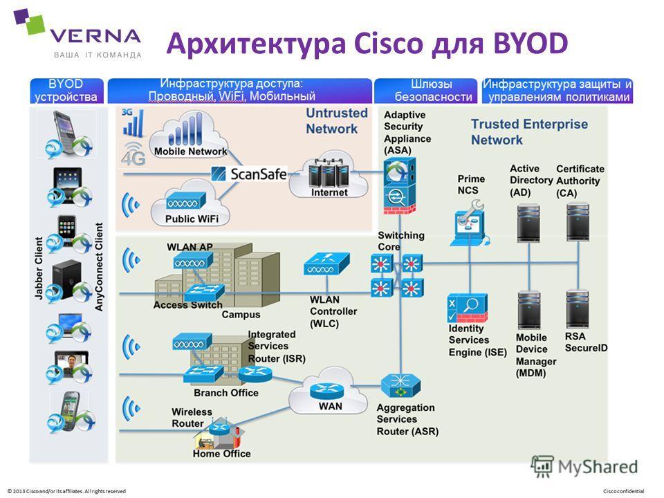 Архитектура Cisco для BYOD