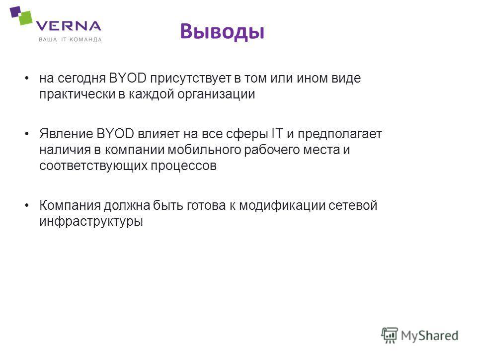 Выводы на сегодня BYOD присутствует в том или ином виде практически в каждой организации Явление BYOD влияет на все сферы IT и предполагает наличия в компании мобильного рабочего места и соответствующих процессов Компания должна быть готова к модифик