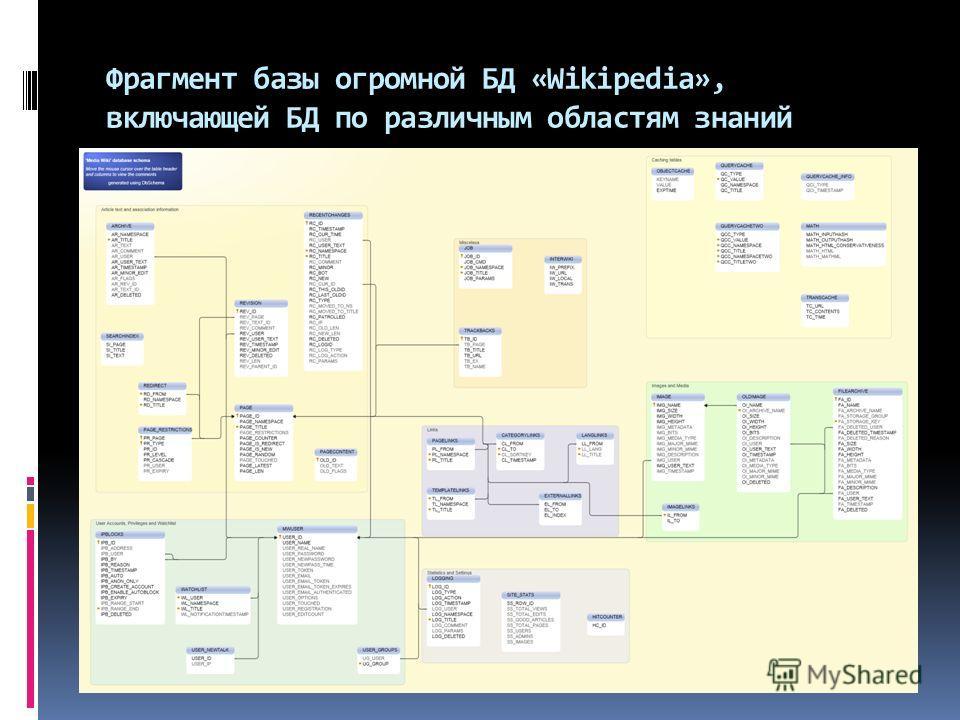 Фрагмент базы огромной БД «Wikipedia», включающей БД по различным областям знаний