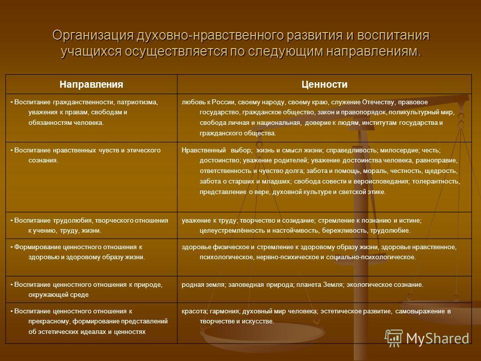 Организация духовно-нравственного развития и воспитания учащихся осуществляется по следующим направлениям. НаправленияЦенности Воспитание гражданственности, патриотизма, уважения к правам, свободам и обязанностям человека. любовь к России, своему нар