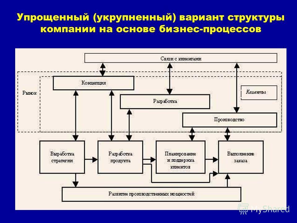 Упрощенный (укрупненный) вариант структуры компании на основе бизнес-процессов