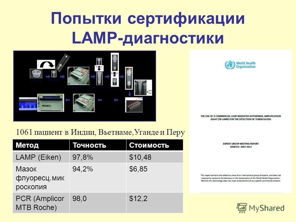 Попытки сертификации LAMP-диагностики 1061 пациент в Индии, Вьетнаме,Уганде и Перу МетодТочностьСтоимость LAMP (Eiken)97,8%$10,48 Мазок флуоресц.мик роскопия 94,2%$6,85 PCR (Amplicor MTB Roche) 98,0$12,2