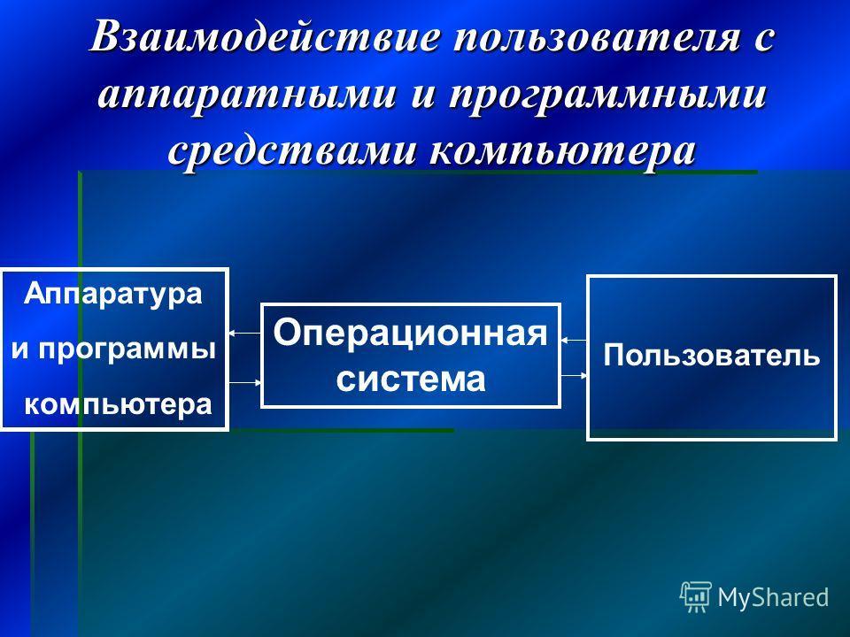 Взаимодействие пользователя с аппаратными и программными средствами компьютера Аппаратура и программы компьютера Операционная система Пользователь