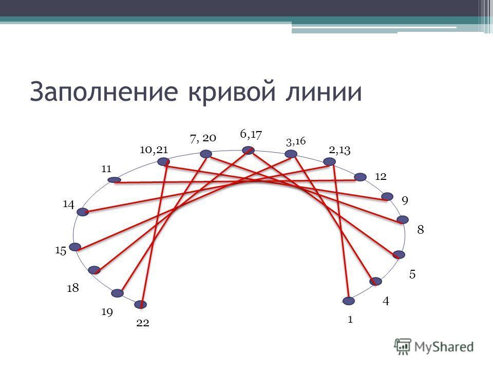 Заполнение кривой линии 1 2,13 3,16 4 5 6,17 7, 20 8 9 10,21 11 12 14 15 18 19 22