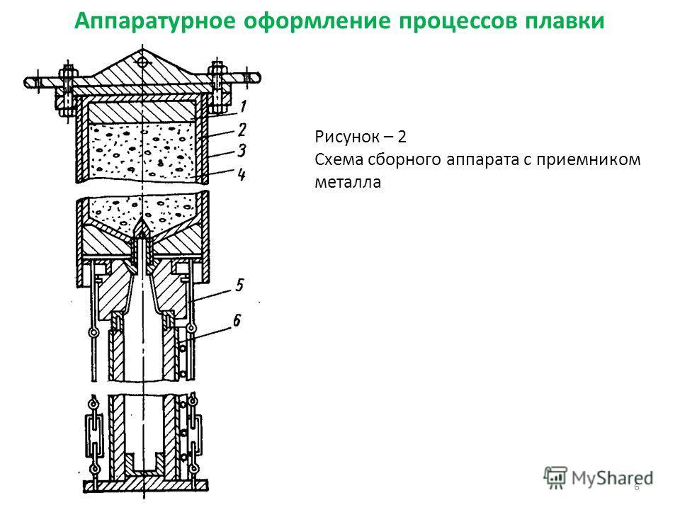 Аппаратурное оформление процессов плавки 6 Рисунок – 2 Схема сборного аппарата с приемником металла