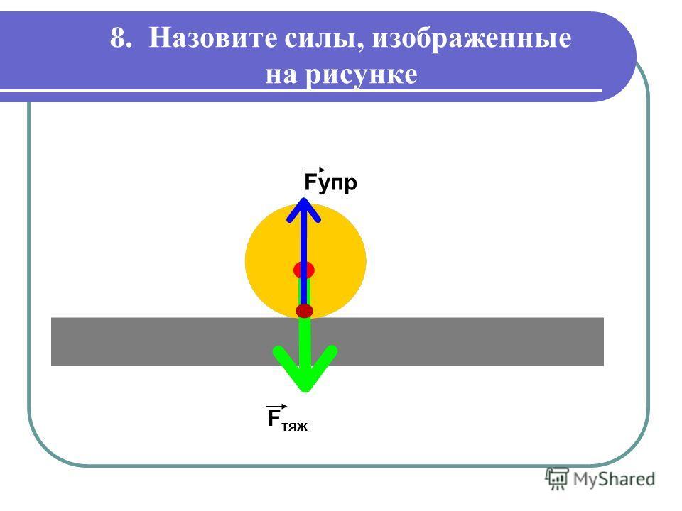 8. Назовите силы, изображенные на рисунке F тяж Fупр