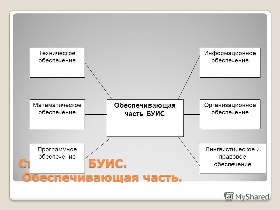 Структура БУИС. Обеспечивающая часть. Техническое обеспечение Математическое обеспечение Программное обеспечение Информационное обеспечение Организационное обеспечение Лингвистическое и правовое обеспечение Обеспечивающая часть БУИС