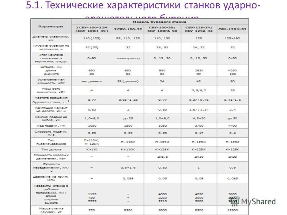 5.1. Технические характеристики станков ударно- вращательного бурения.