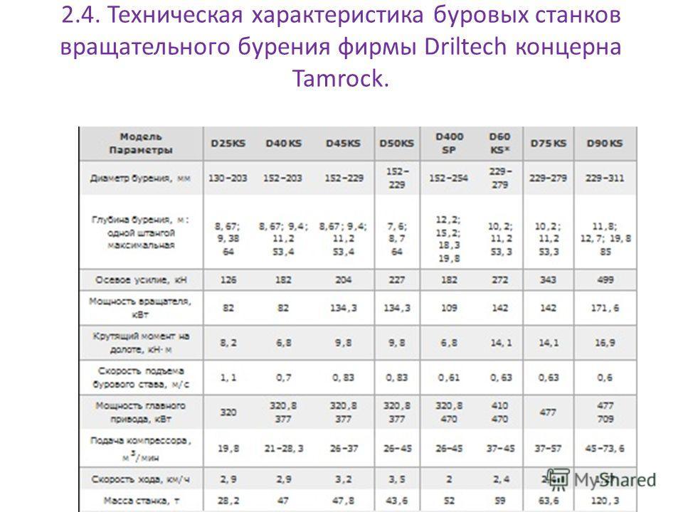 2.4. Техническая характеристика буровых станков вращательного бурения фирмы Driltech концерна Tamrock.