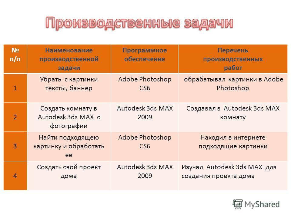 п/п Наименование производственной задачи Программное обеспечение Перечень производственных работ 1 Убрать с картинки тексты, баннер Adobe Photoshop CS6 обрабатывал картинки в Adobe Photoshop 2 Создать комнату в Autodesk 3ds MAX с фотографии Autodesk