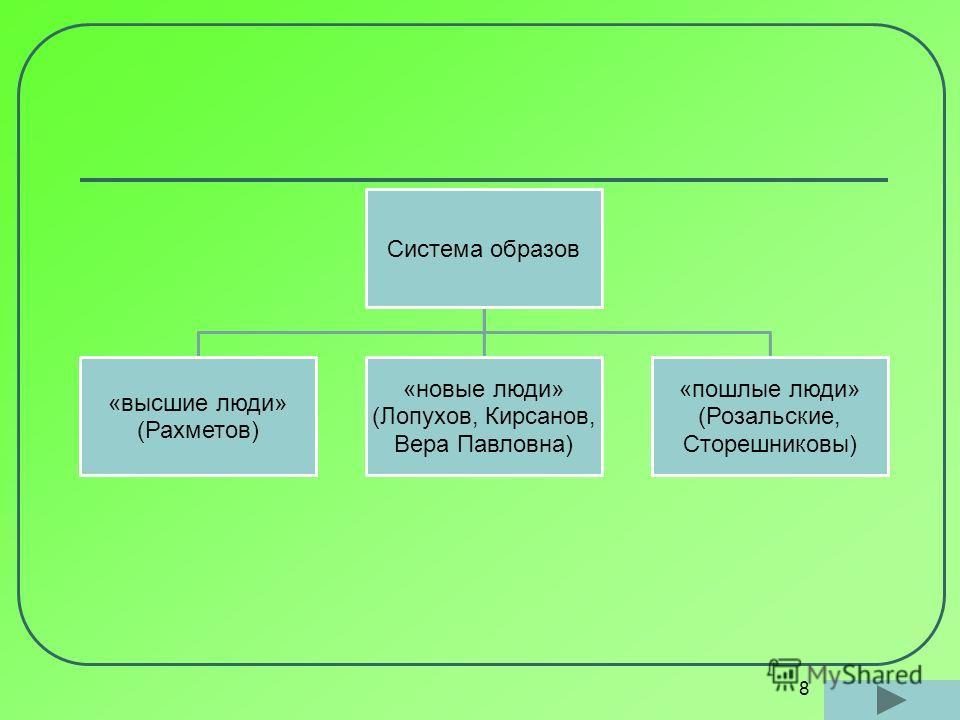 8 Система образов «высшие люди» (Рахметов) «новые люди» (Лопухов, Кирсанов, Вера Павловна) «пошлые люди» (Розальские, Сторешниковы)