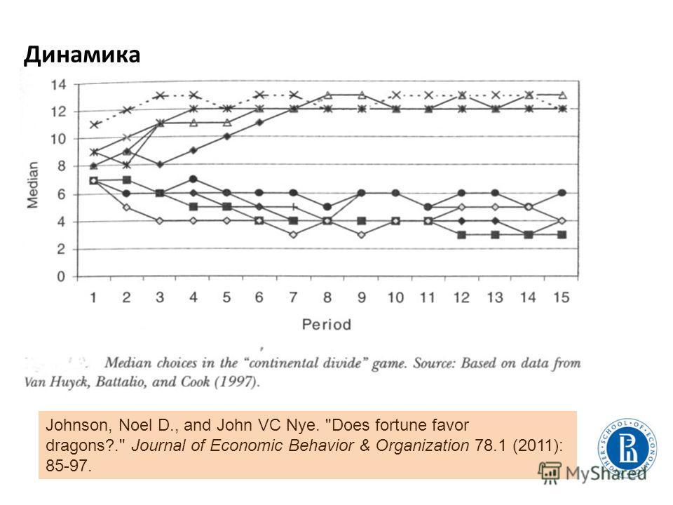 Динамика Johnson, Noel D., and John VC Nye. Does fortune favor dragons?. Journal of Economic Behavior & Organization 78.1 (2011): 85-97.
