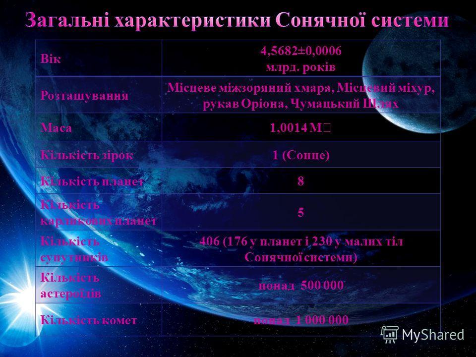 Вік 4,5682±0,0006 млрд. років Розташування Місцеве міжзоряний хмара, Місцевий міхур, рукав Оріона, Чумацький Шлях Маса 1,0014 M Кількість зірок1 (Сонце) Кількість планет8 Кількість карликових планет 5 Кількість супутників 406 (176 у планет і 230 у ма